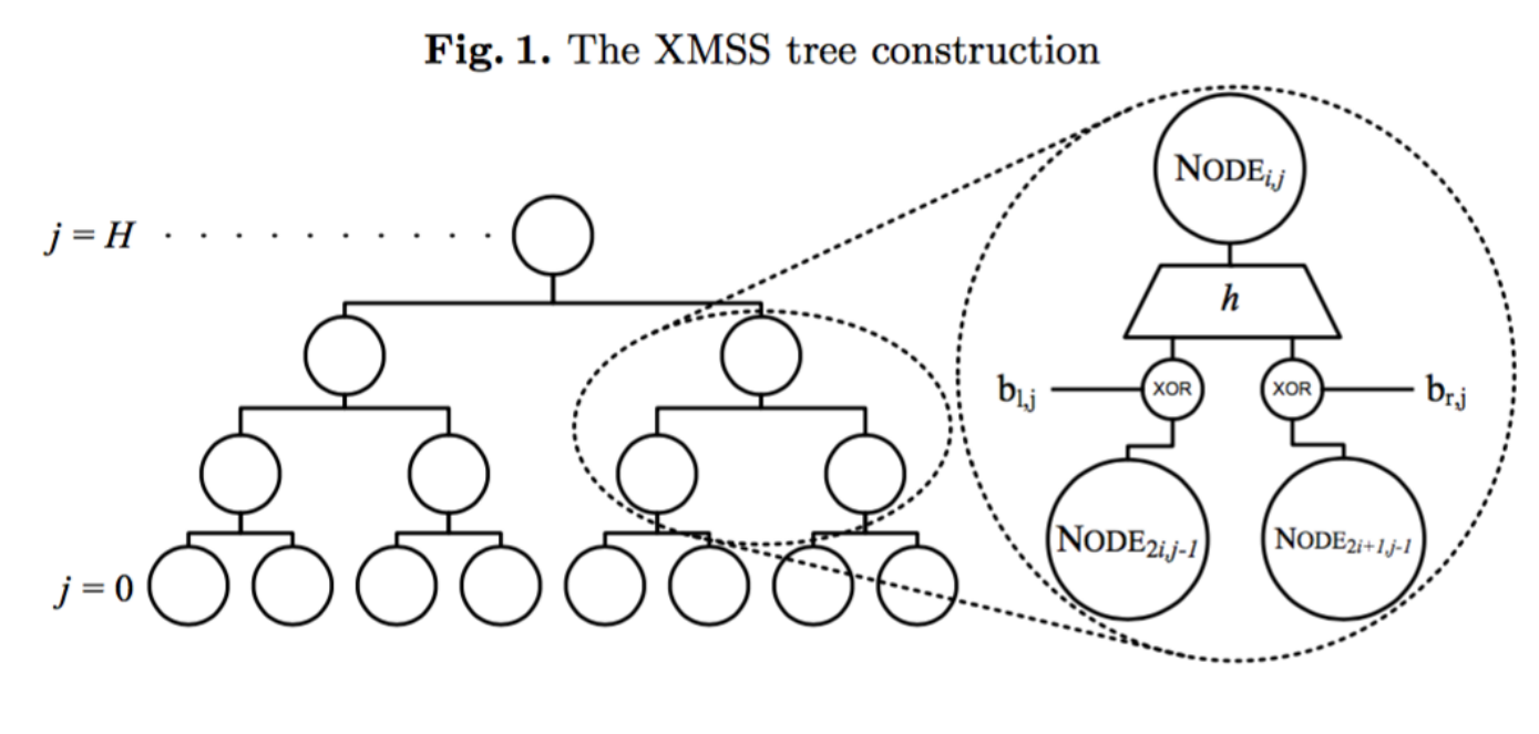 XMSS Tree Construction